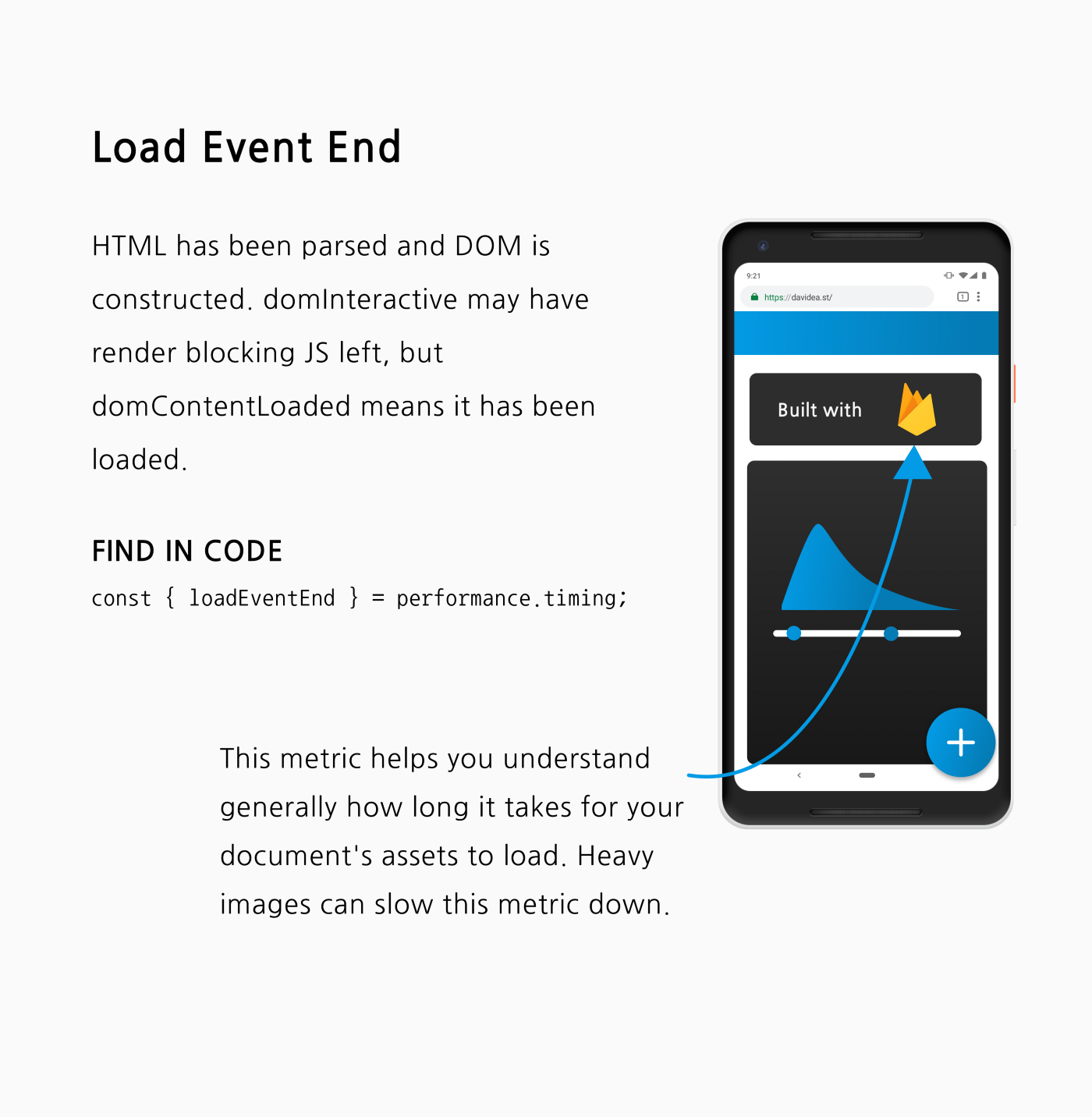 An explainer of Load Event. A page that's document is fully loaded.