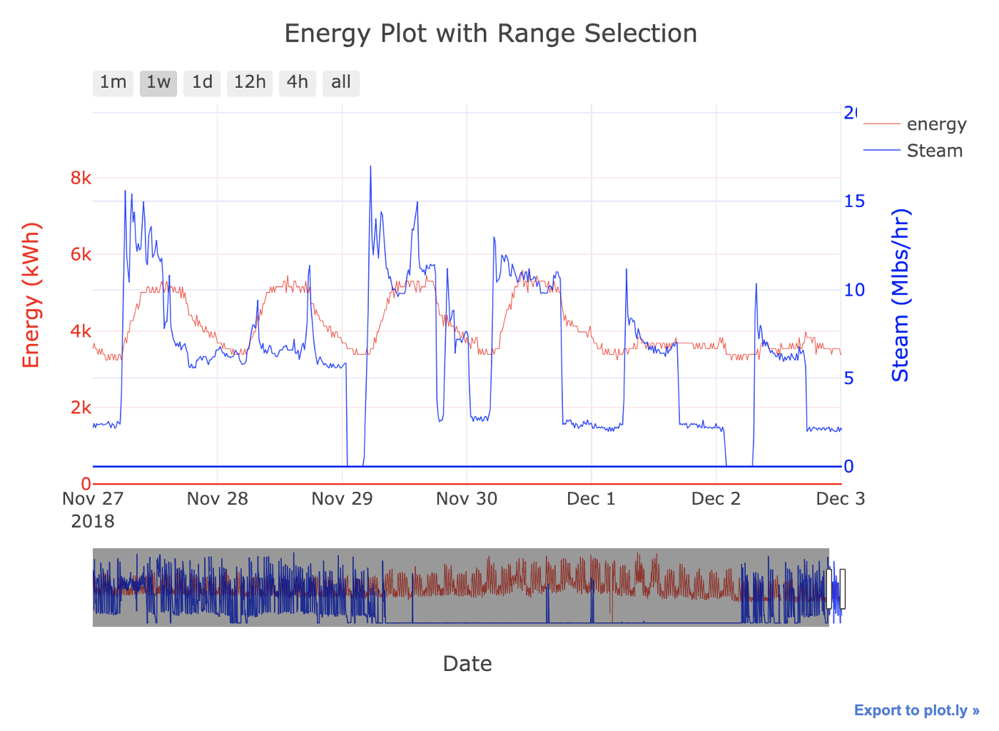 Introduction to Interactive Time Series Visualizations with Plotly