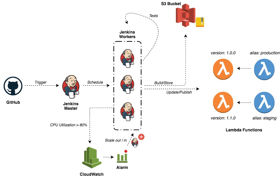 CI/CD for Lambda Functions with Jenkins - A Cloud Guru