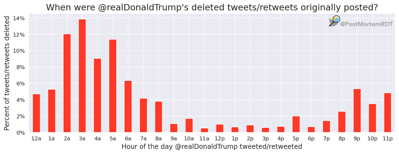 A bar chart with Hour of Day tweeted or retweeted on the x-axis and the Percent of Deleted Tweets or Retweets on the y-axis.