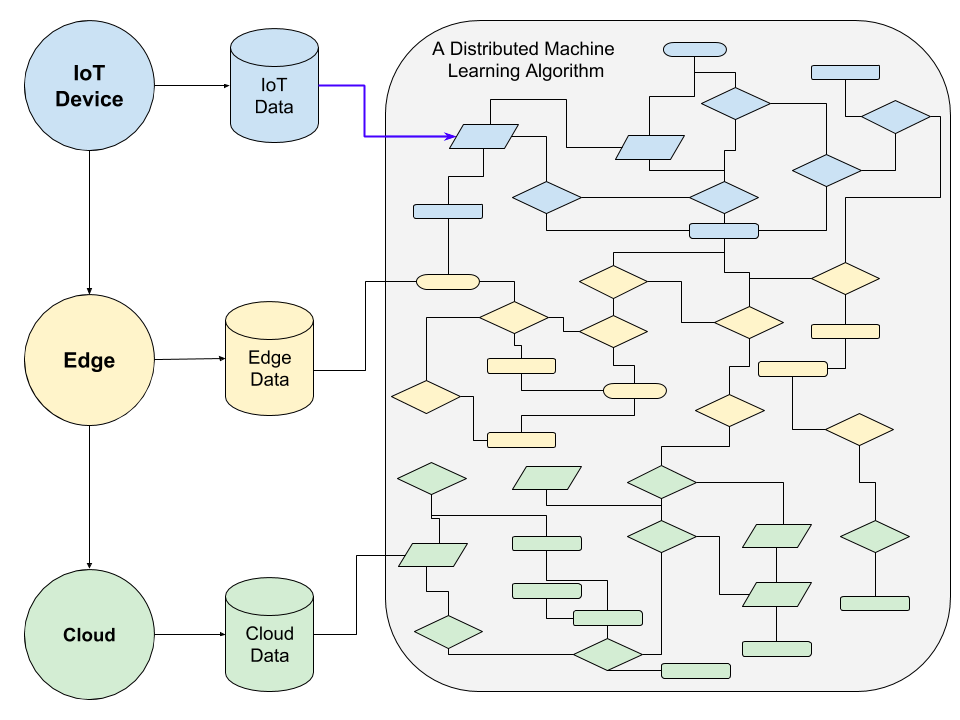 Distributing a machine learning algorithm across IoT devices, edge