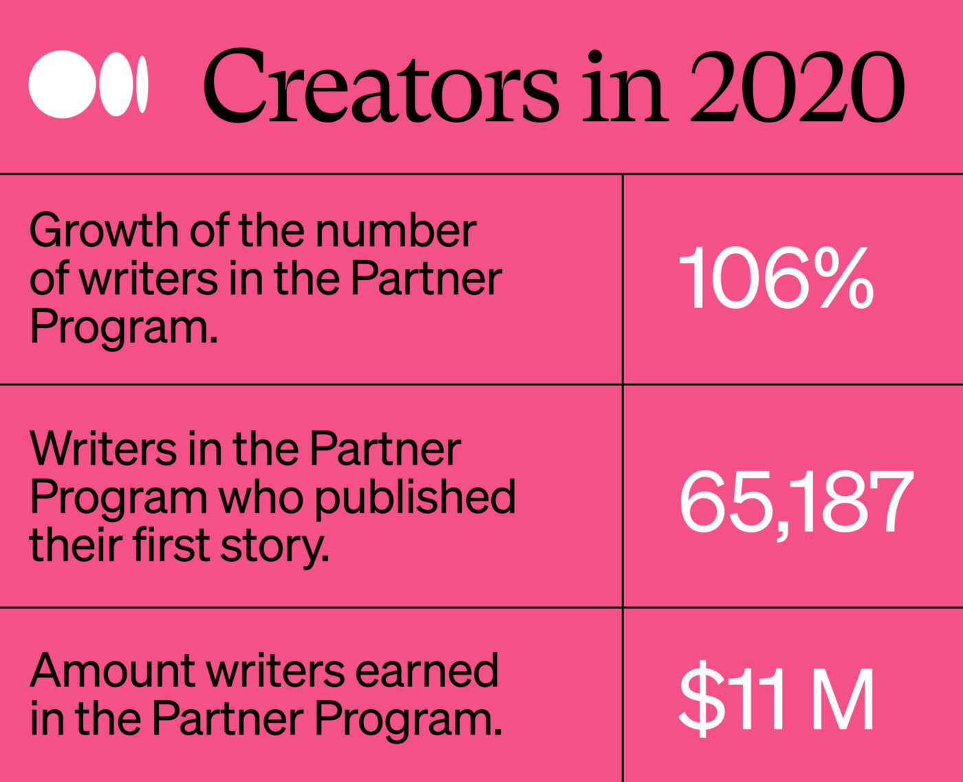 In the Partner Program in 2020, there was 106% growth, 65,187 writers published their first story, and $11M in total earnings