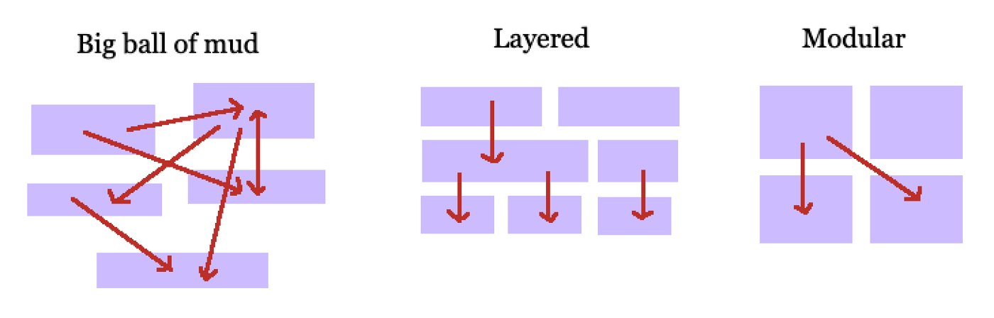 diagram of 3 programming approaches: big ball of mud, layered, and modular