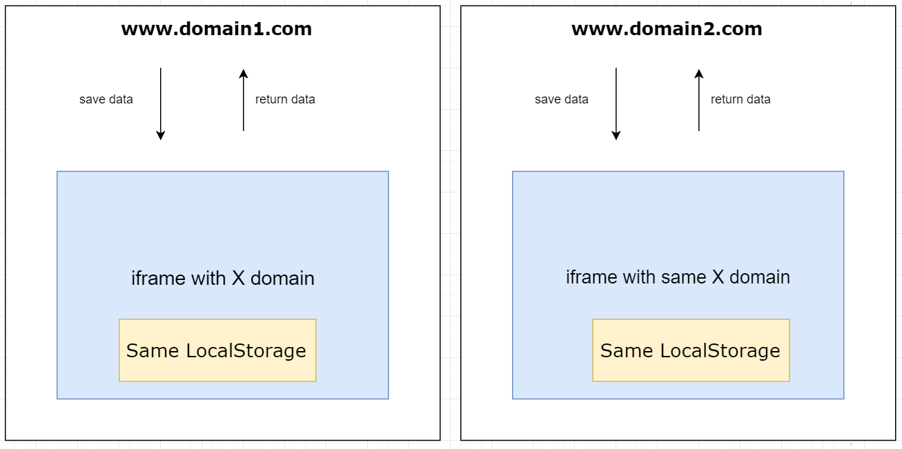Share LocalStorage/SessionStorage between different domains