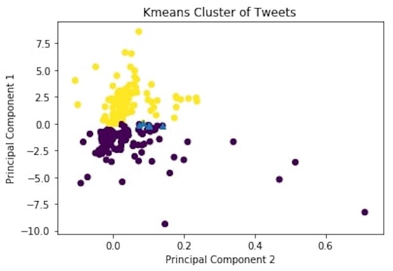 Anomaly detection in Tweets: Clustering & Proximity based approach