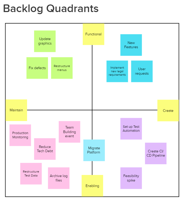 An example of work mapped onto the quadrants