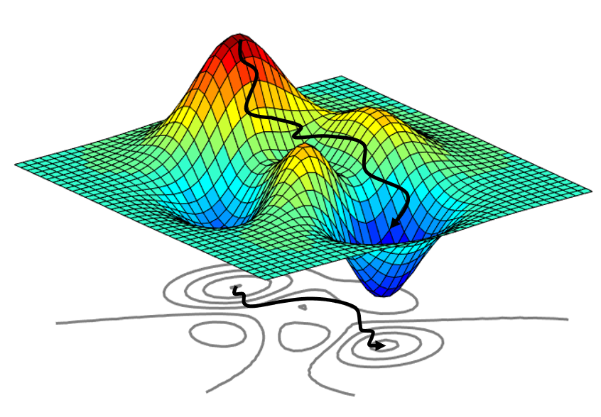 Optimizing a complex function involves iterative steps to finally reach the global optimum.