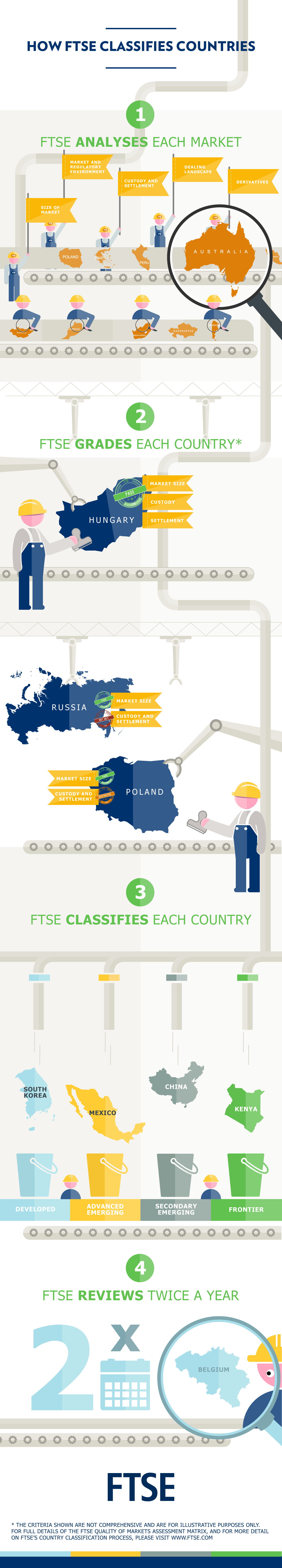 How FTSE classifies countries