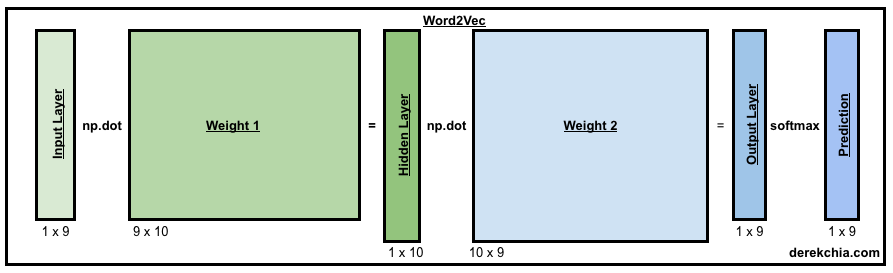 An implementation guide to Word2Vec using NumPy and Google Sheets