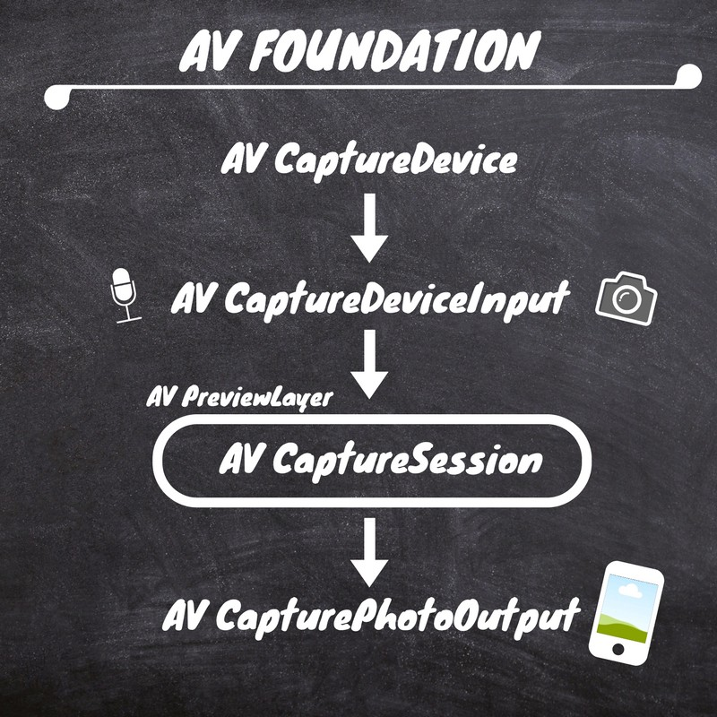 How to create a Stop Motion animation camera using AVFoundation in iOS