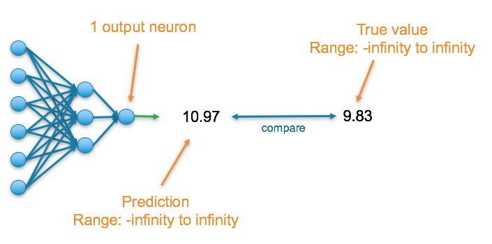 Deep Learning: Which Loss and Activation Functions should I use?