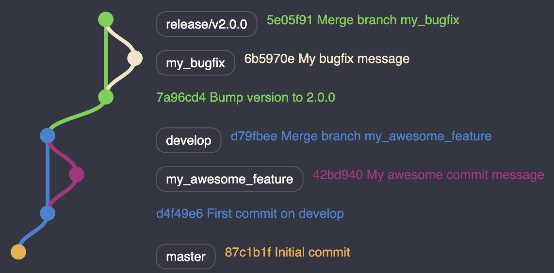bugfix was merged into release