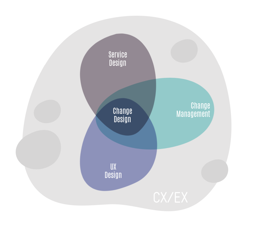 service design, ux-design and change design