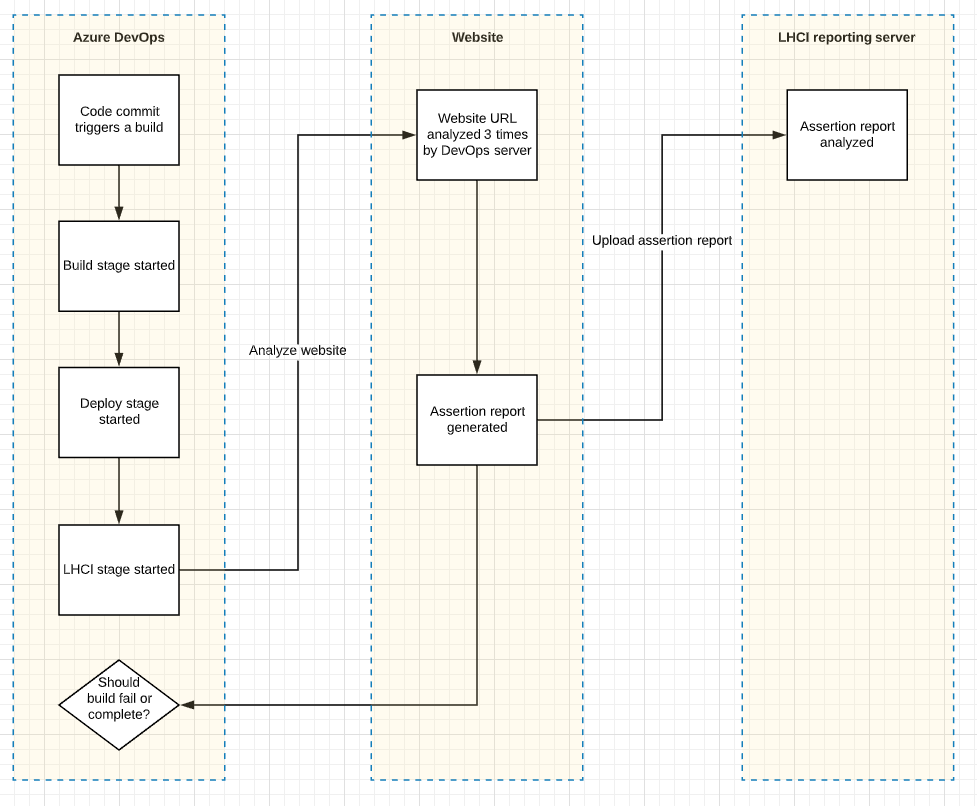 Diagram of our architecture in Azure Pipelines