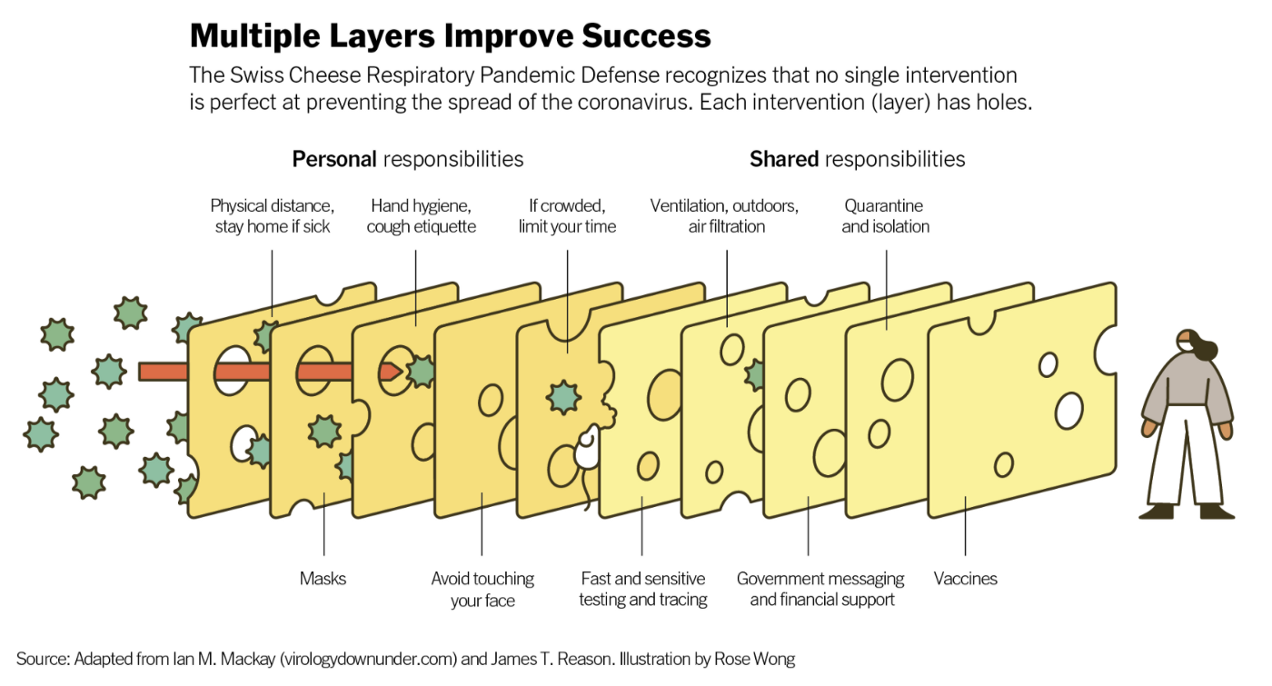 """Image of Swiss cheese layers between green COVID virus balls on the left and a person on the right. The layers of cheese are categorized as Personal responsibilities on the left to Shared resposibilities on the right and are labeled things like """"physical distance"""" and """"ventilation"""" and """"vaccines"""" COVID virus looks like it is trying to get through the layers to the person on the right through the holes in the cheese and is gradually being blocked by the layers."""