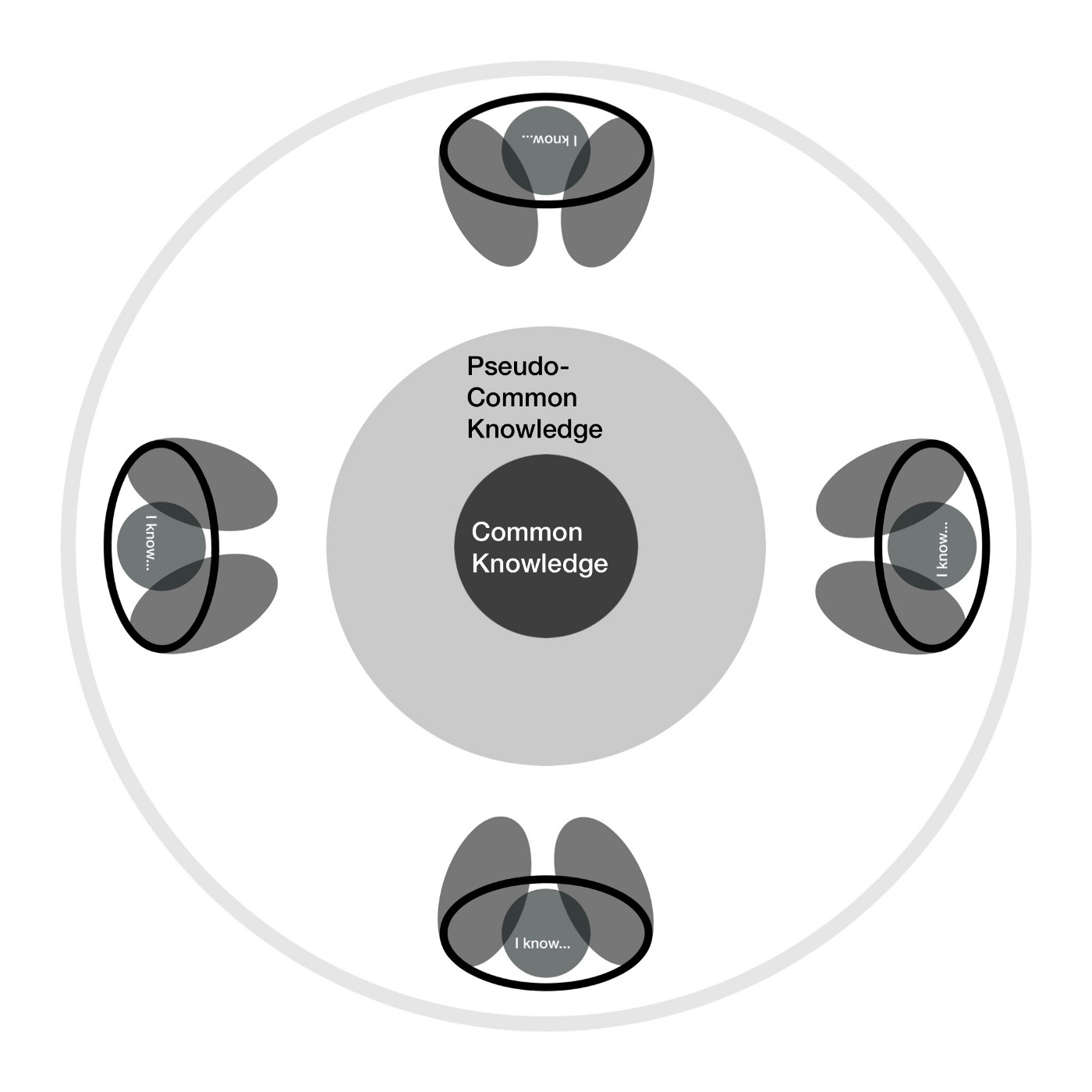 4 mini diagrams of people surrounding two circles a large one called pseudo-common knowledge and a small one common knowledge