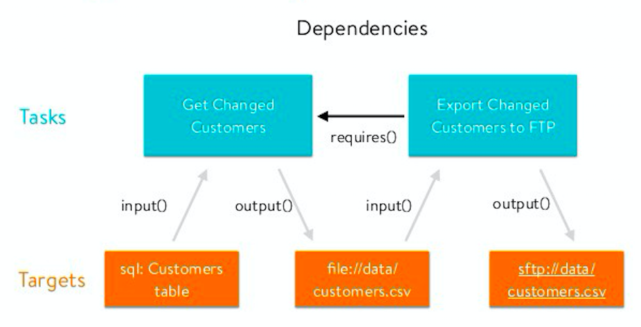 Data pipelines, Luigi, Airflow: everything you need to know
