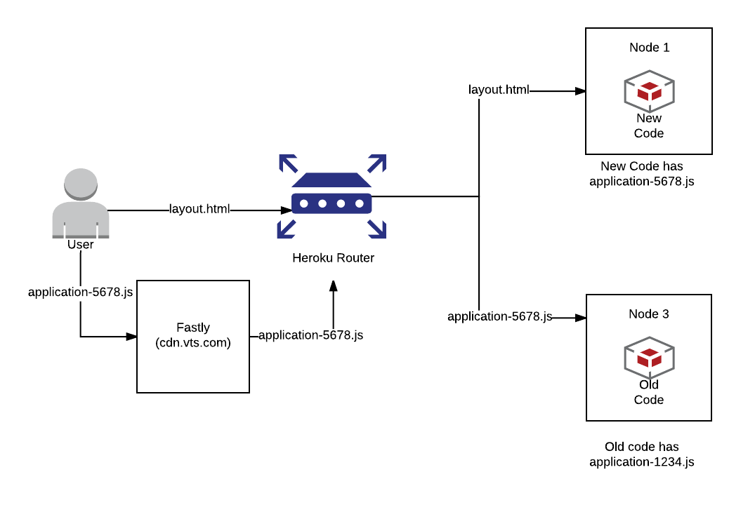 Serving Assets while Rolling Your Deploys - Building VTS