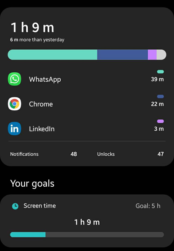Screen time attained is 1 hour from 10 hours after 6 months of researching and trail and error-ing my way through