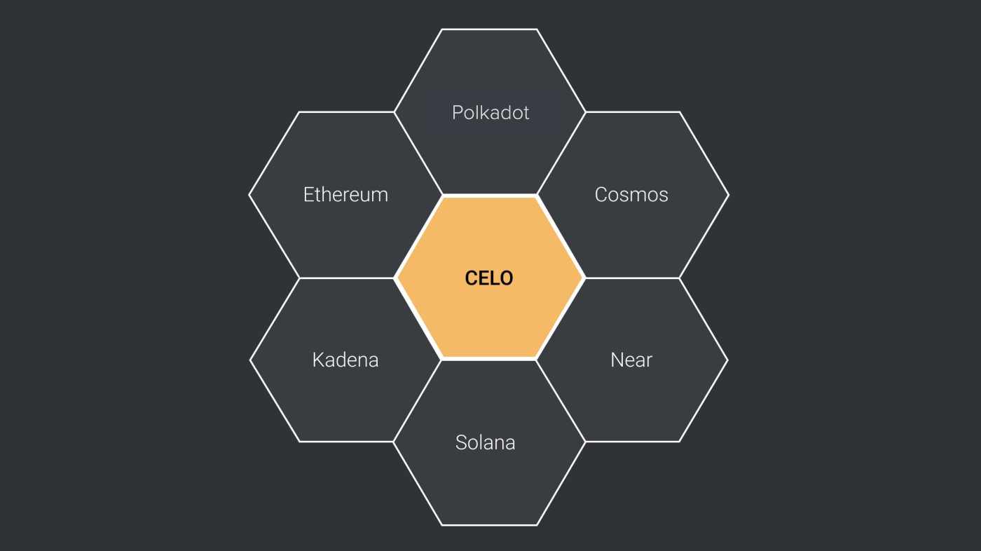 Blockchains are entirely separate ecosystems that cannot communicate with each other.