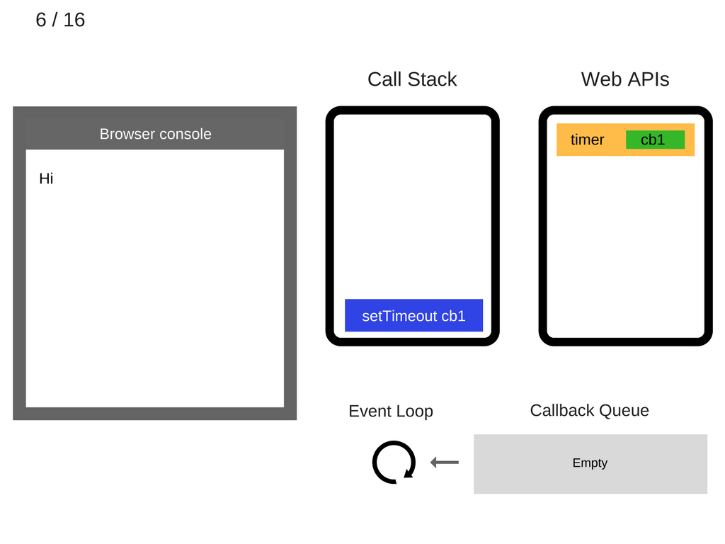 How JavaScript works: Event loop and the rise of Async programming +