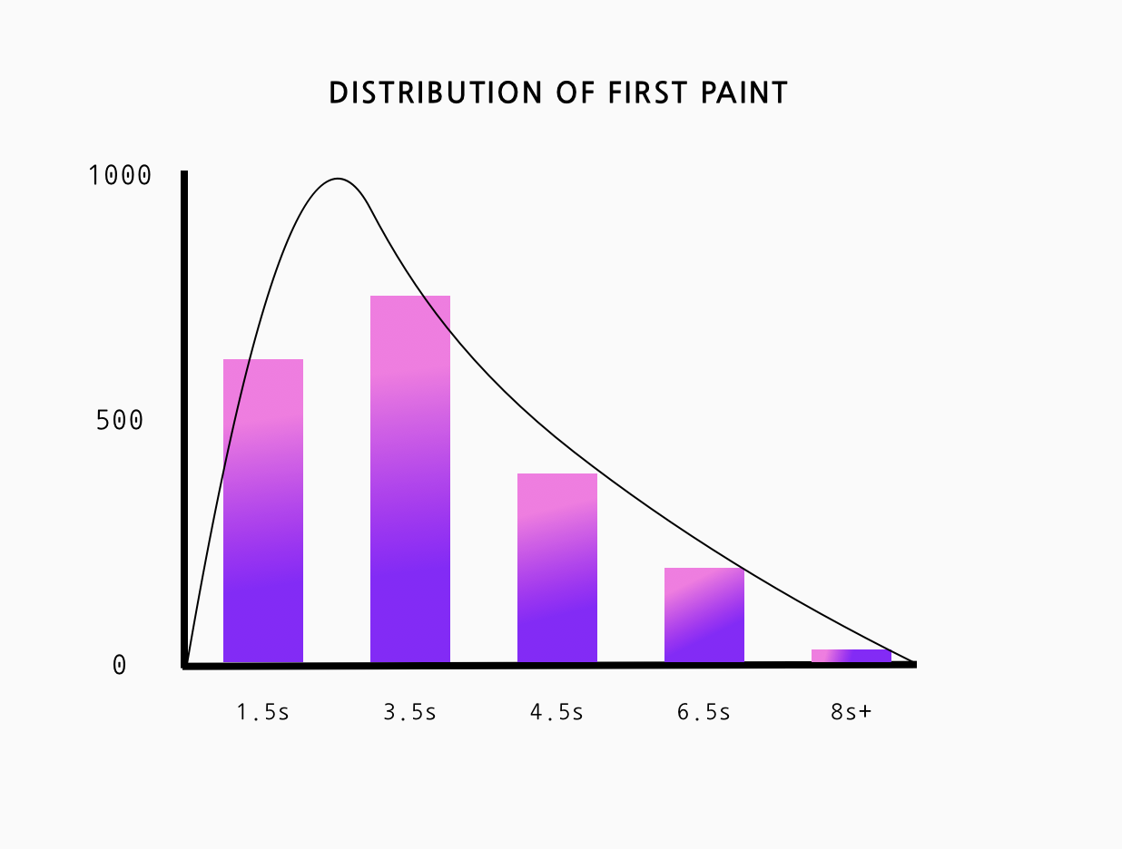 A bar chart of First Paint times with a hollow area chart line outlining the bars. Showing that  this can be an area chart.