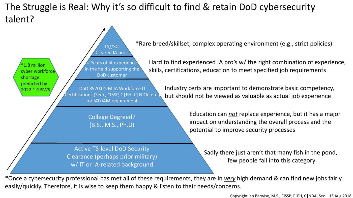 The Alarming State of Federal Cyber-Insecurity - z3roTrust - Medium