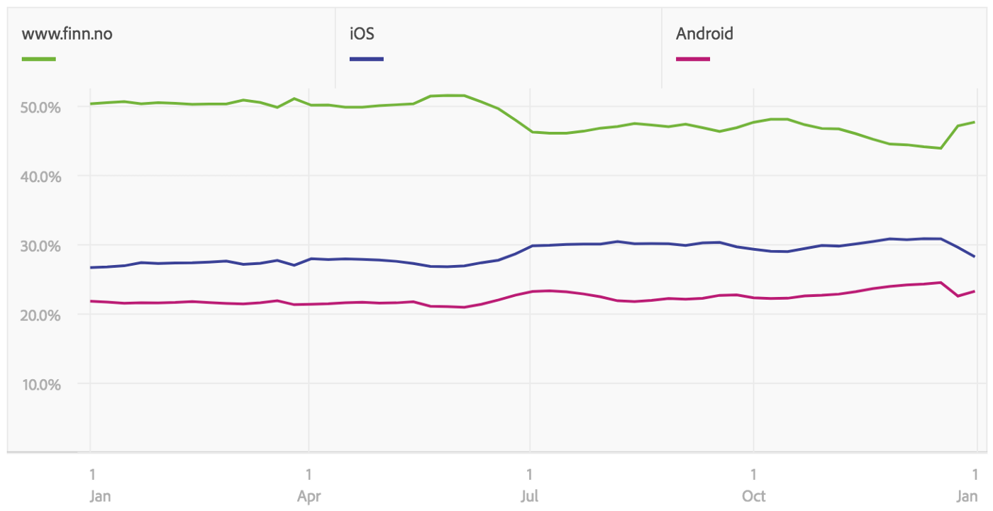 Graph showing that web traffic is less than 50 % of web, iOS and Android apps combined.