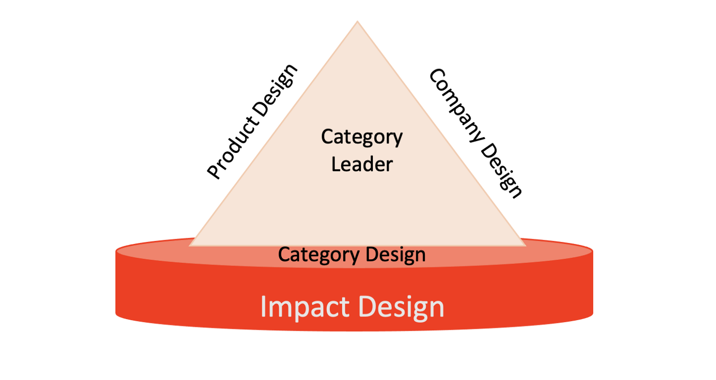 The 4th Element of Category Creation—Impact Design