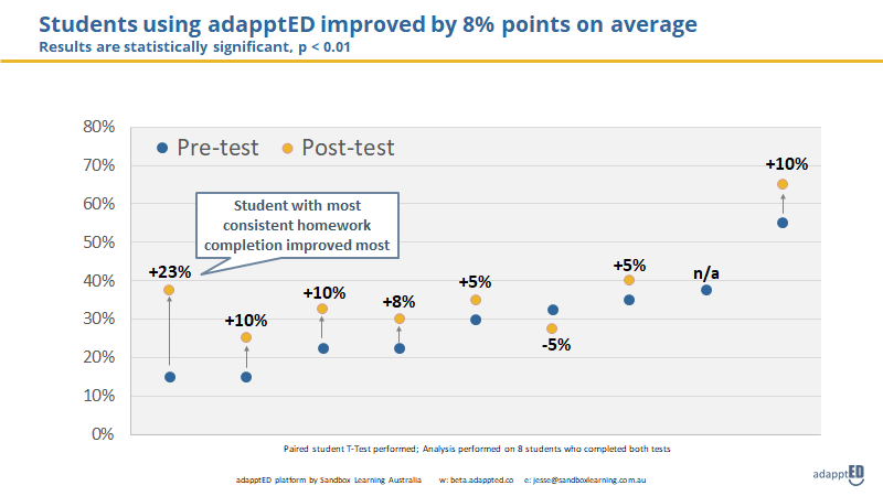 Performance scores between pre-test and post-test. Students on average improved by 8%.