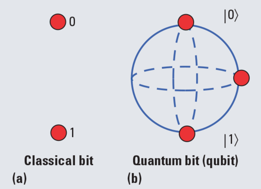 Image result for bit and qubit