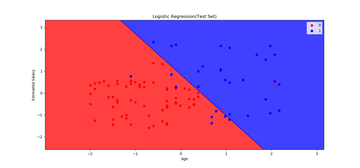 Logistic Regression Model in 9 Steps with Python - PursuitNotes - Medium
