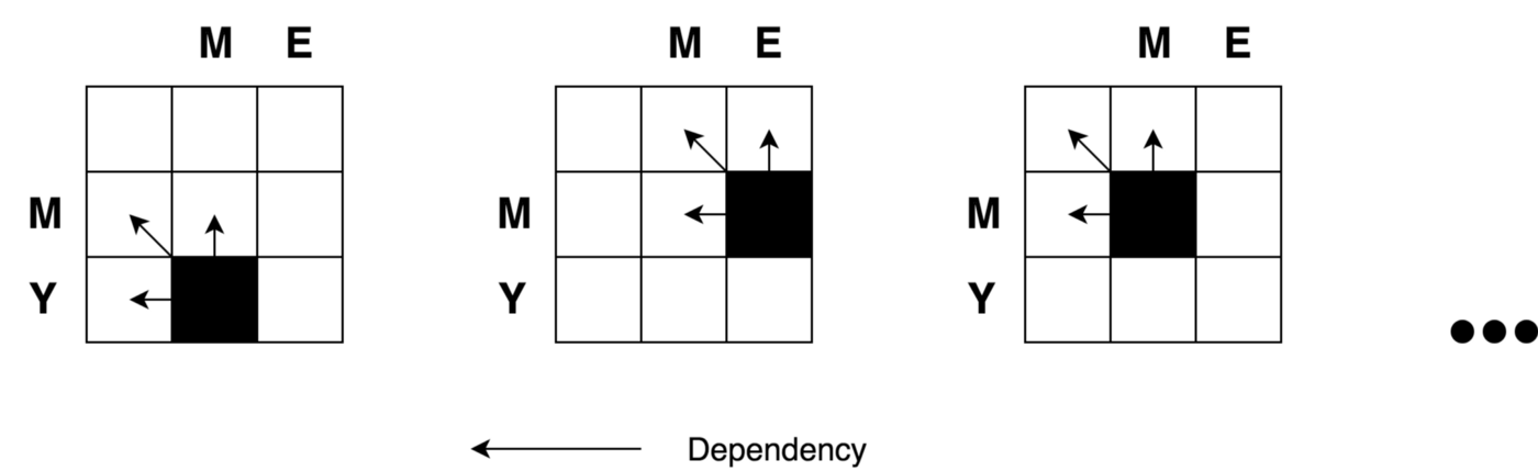Dynamic Programming vs Divide-and-Conquer - ITNEXT