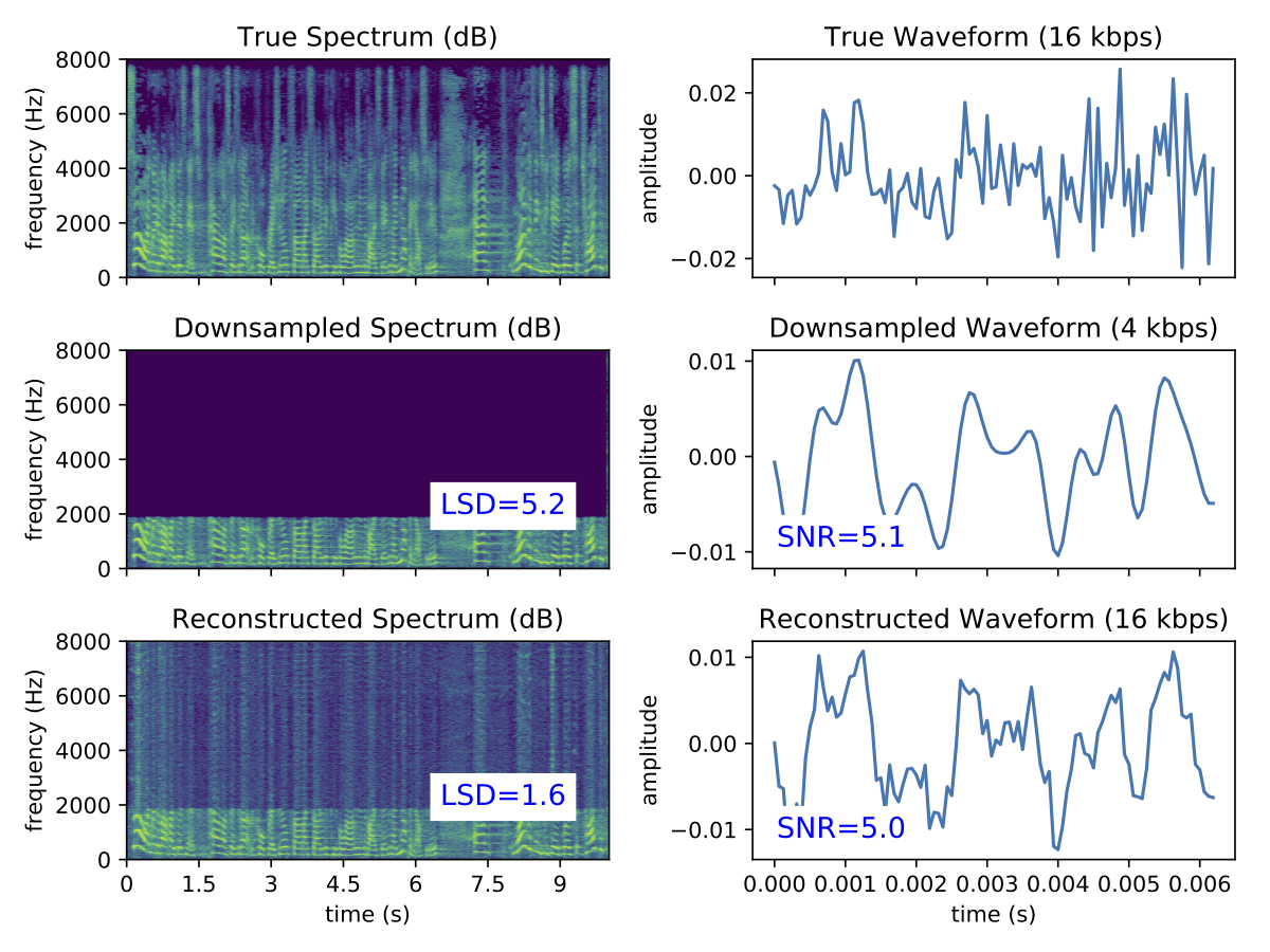 Using Deep Learning to Reconstruct High-Resolution Audio