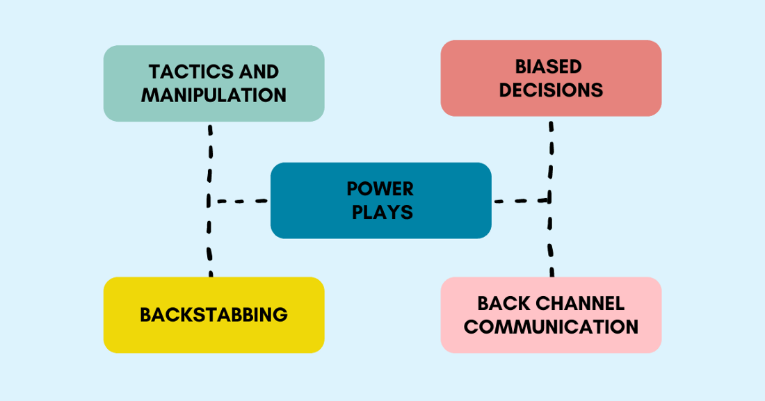 Tactics and manipulation, backstabbing, power plays, biased decisions, back channel communication