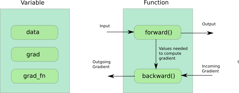 Getting Started with PyTorch Part 1: Understanding how Automatic