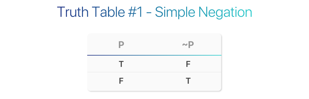 truth tables are always read left to right, with a primitive premise at the  first column  in the example above, our primitive premise (p) is in the  first