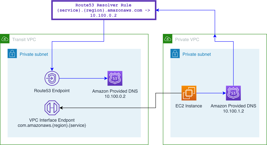 AWS Transit Gateway — asymmetric routing, shared services VPC and beyond