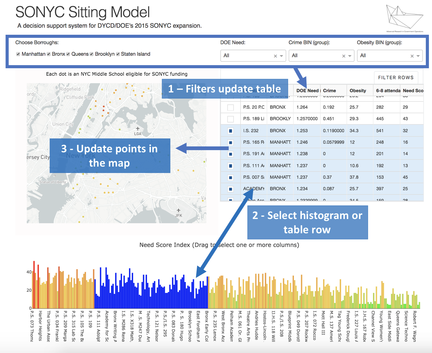 Using Plotly's Dash to deliver public sector decision support dashboards