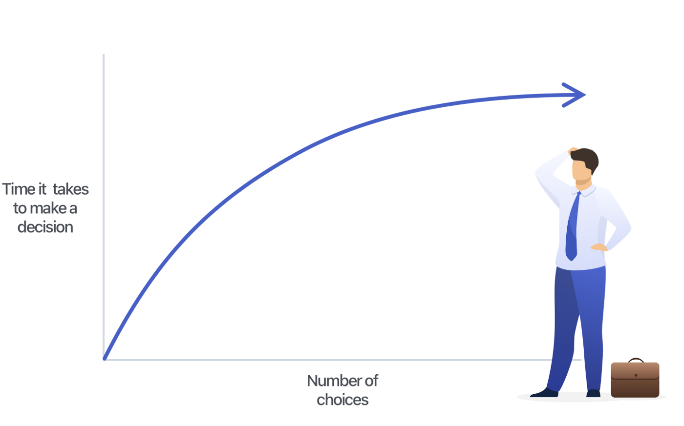 Graph showing how the time needed for making a decision rapidly grow with the number of choices presented to the user.