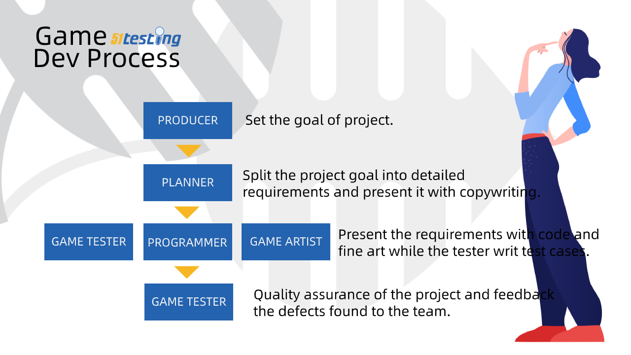 The development process of a game.