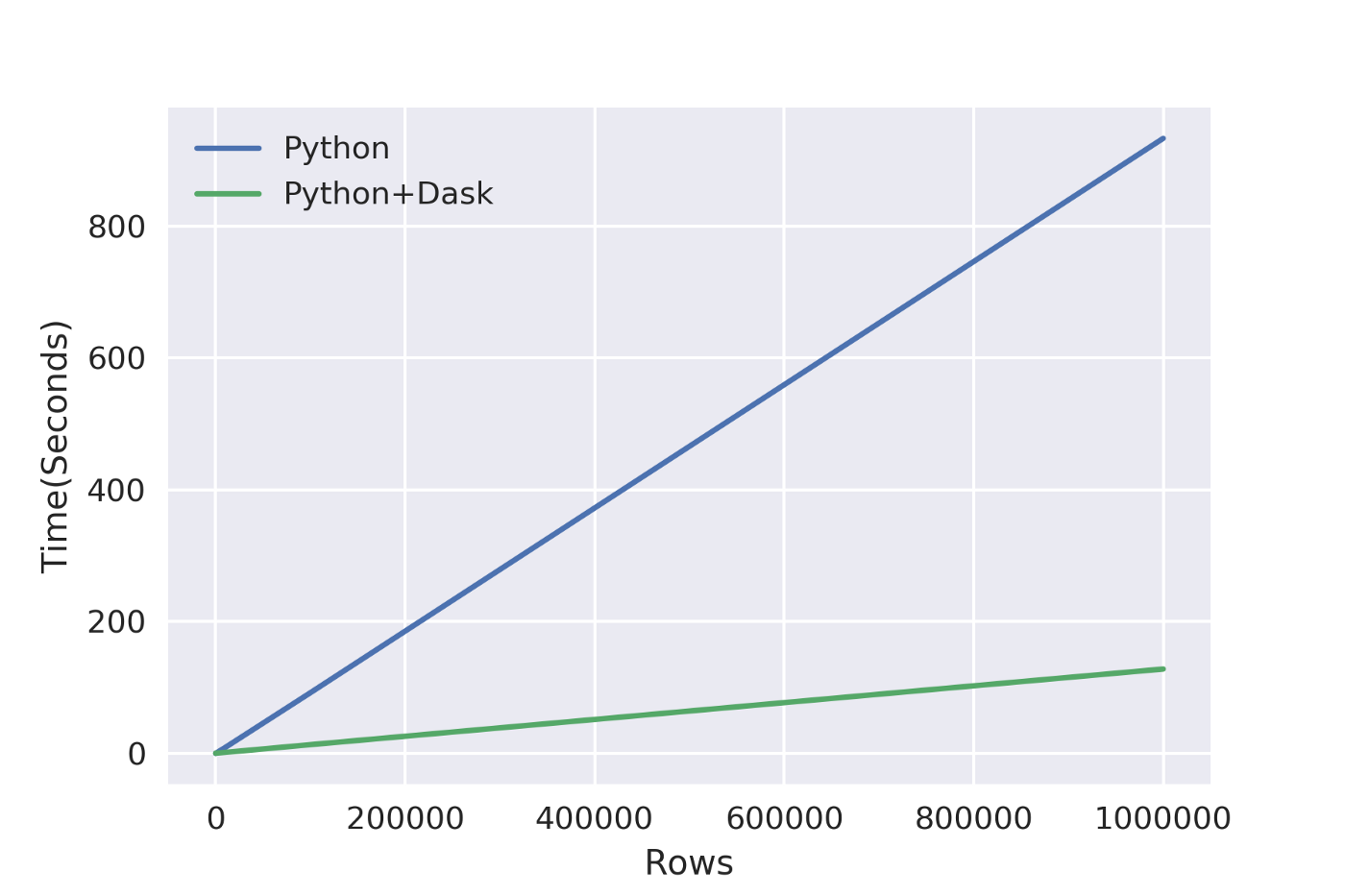Data Pre-Processing in Python: How I learned to love parallelized
