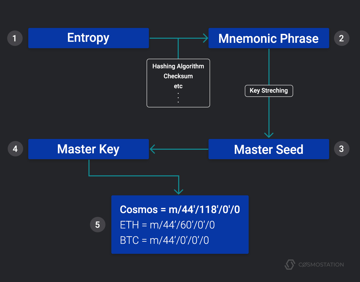 The Magic Behind a Mnemonic Phrase and HD Wallets — Let Us Explain
