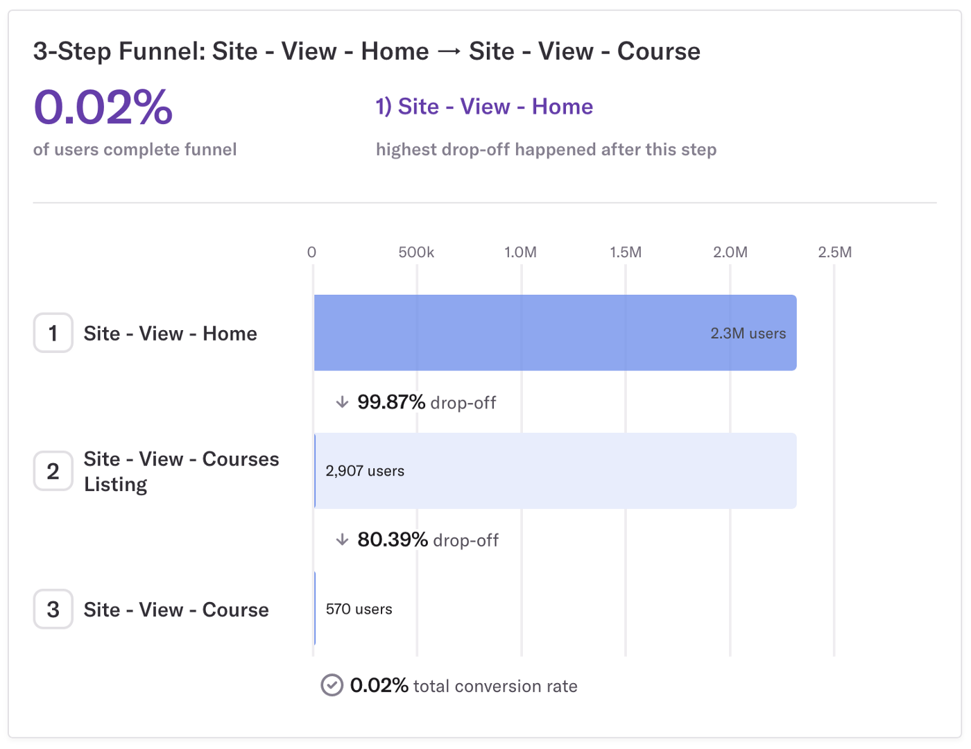 Funnel Analysis of Educational Content