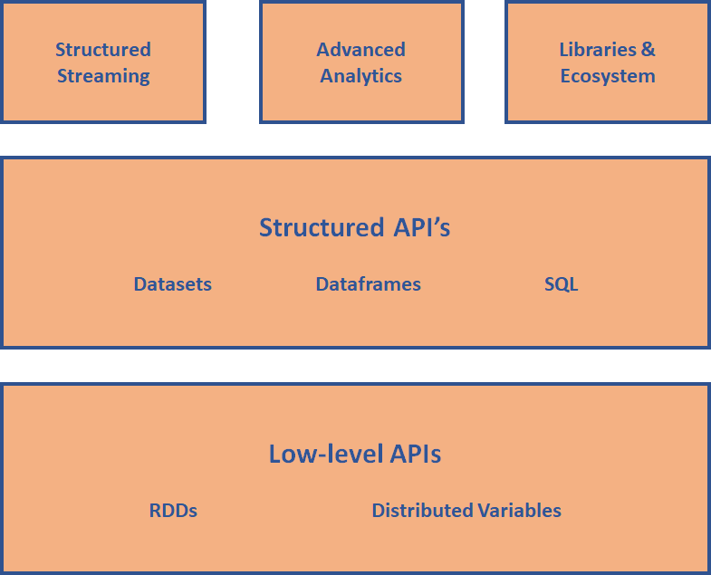 An Introduction to Apache, PySpark and Dataframe Transformations