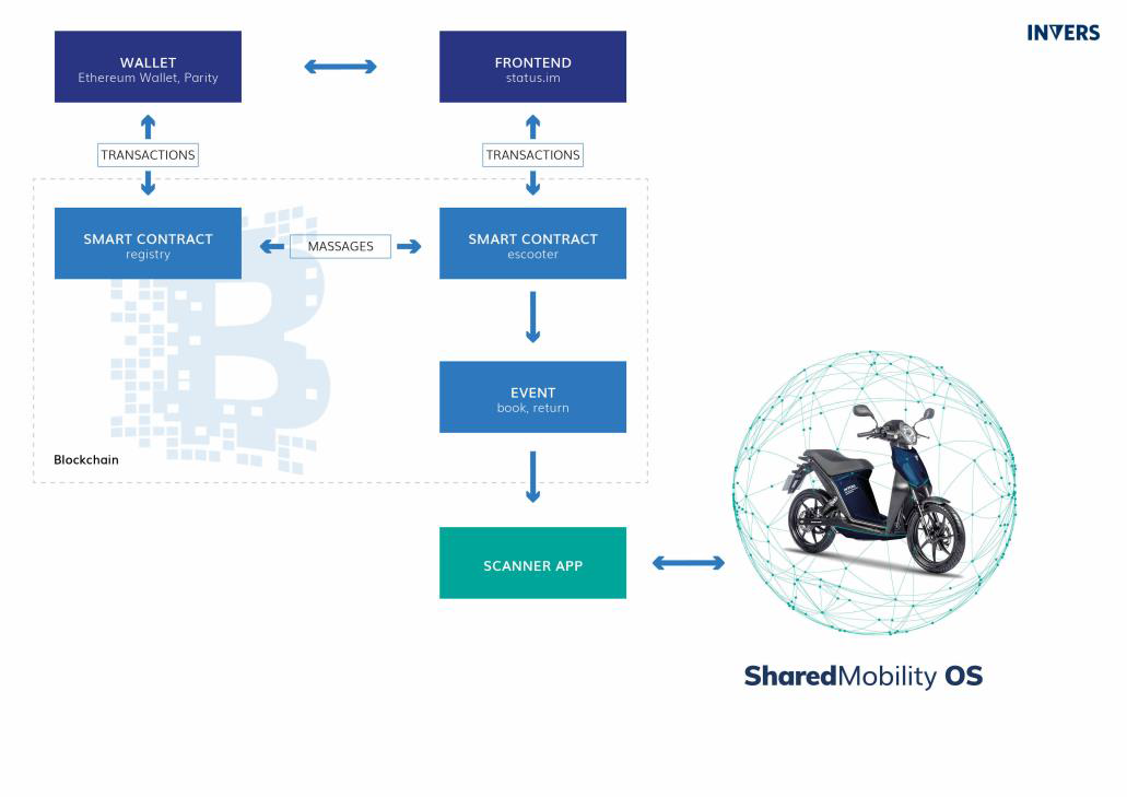 How We Built the Future of Shared Mobility Within Four Weeks