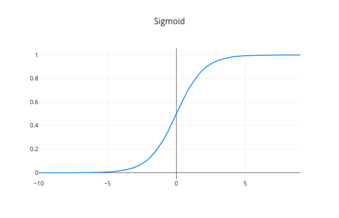 Build a simple Neural Network with TensorFlow js - Towards