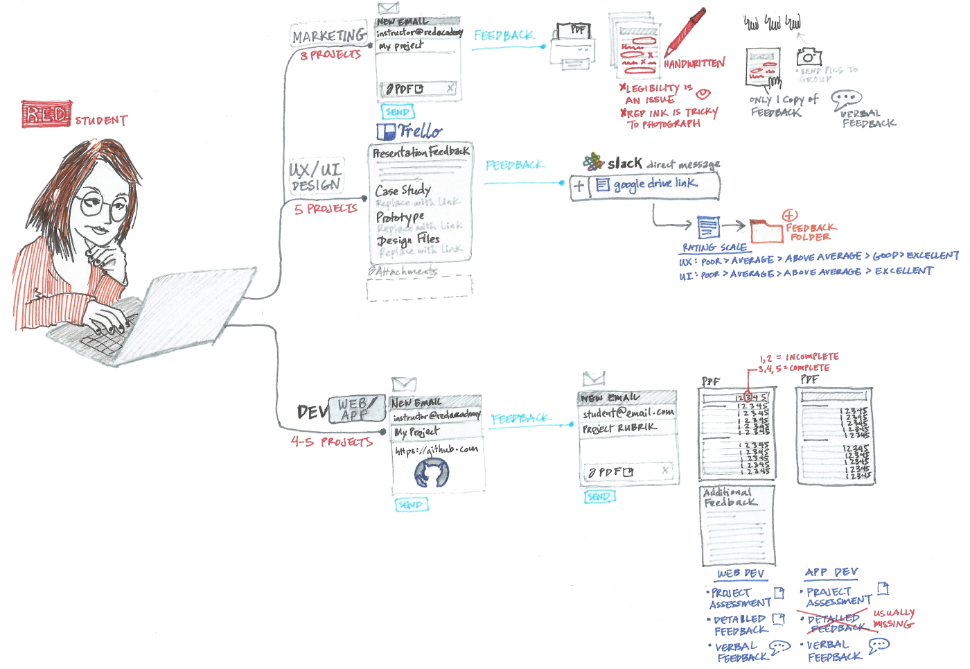 Space Bear: Student Information System for RED Academy