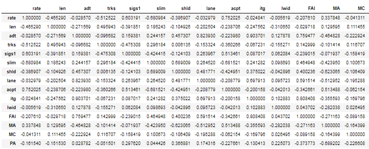 Annotated Heatmaps of a Correlation Matrix in 5 Simple Steps
