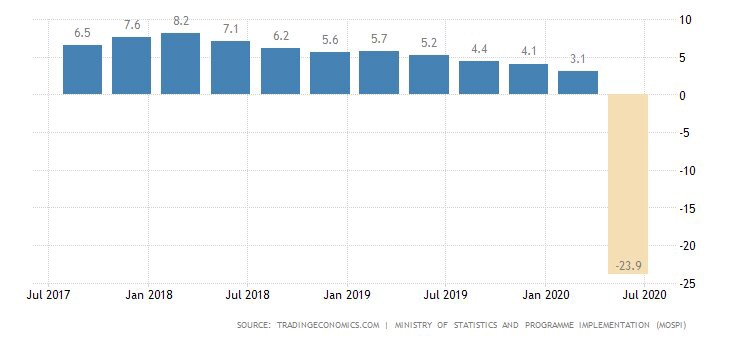 Indian GDP contracted by -23%- Volunteers Collective